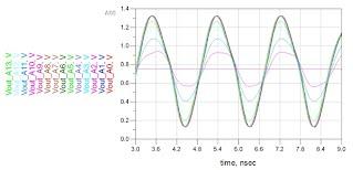 DDR3シミュレーション ARTIX-7 FPGA