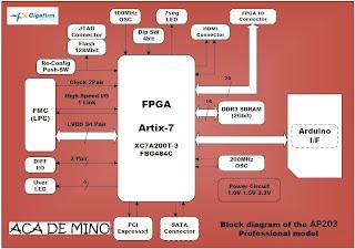 AP203 ブロック図